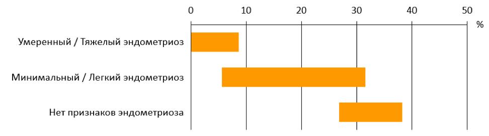 Рисунок 2. Вероятность рождения ребенка у женщин с нелеченным эндометриозом