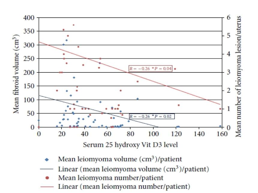 Рисунок 3. Уровень витамина D3 и размер/количество миоматозных узлов.