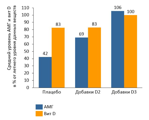 Рисунок 1. Уровень АМГ (желтый) и витамина D (голубой). D2 — добавки витамина D2, D3 — добавки витамина D3 5