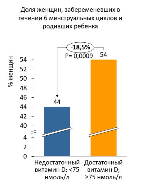 Витамин д3 при беременности на ранних сроках