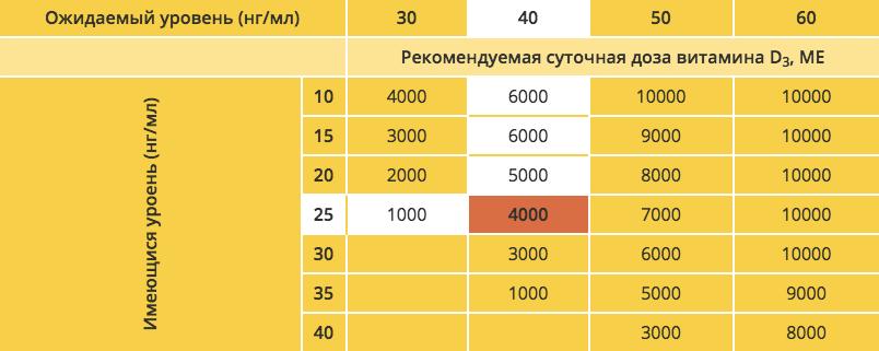 Схема приема витамина Д